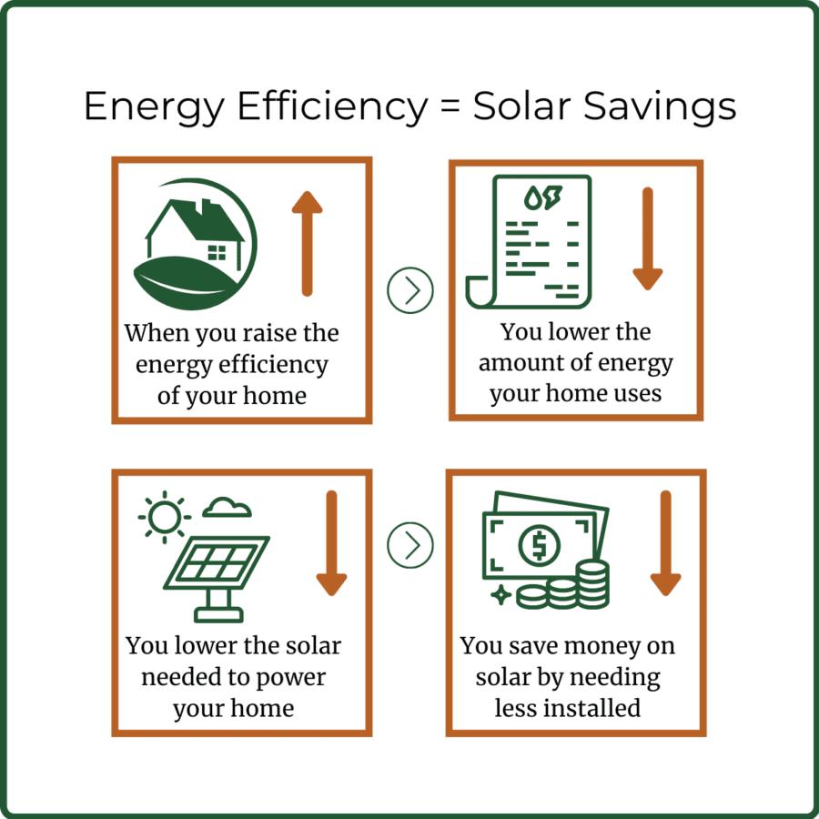 Energy Efficiency = solar savings (square)