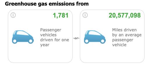 Pivot Greenhouse Gas Emissions Savings