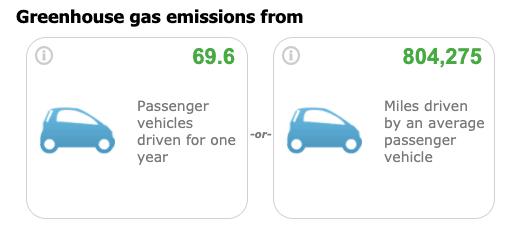 Canoe KY Greenhouse Gas Emissions Savings